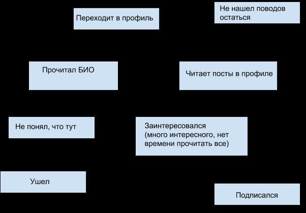 схема поведения пользователя в Инстаграм